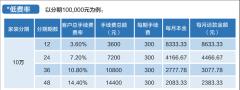 台州民生一诺起航 装修贷款一站解决